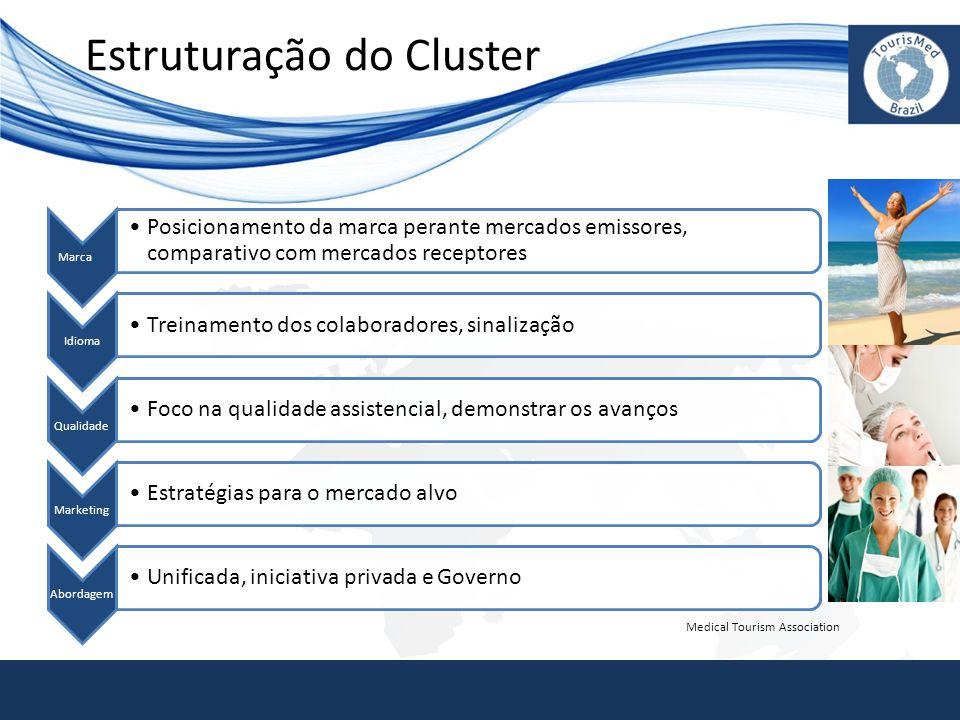 Estruturação do Cluster