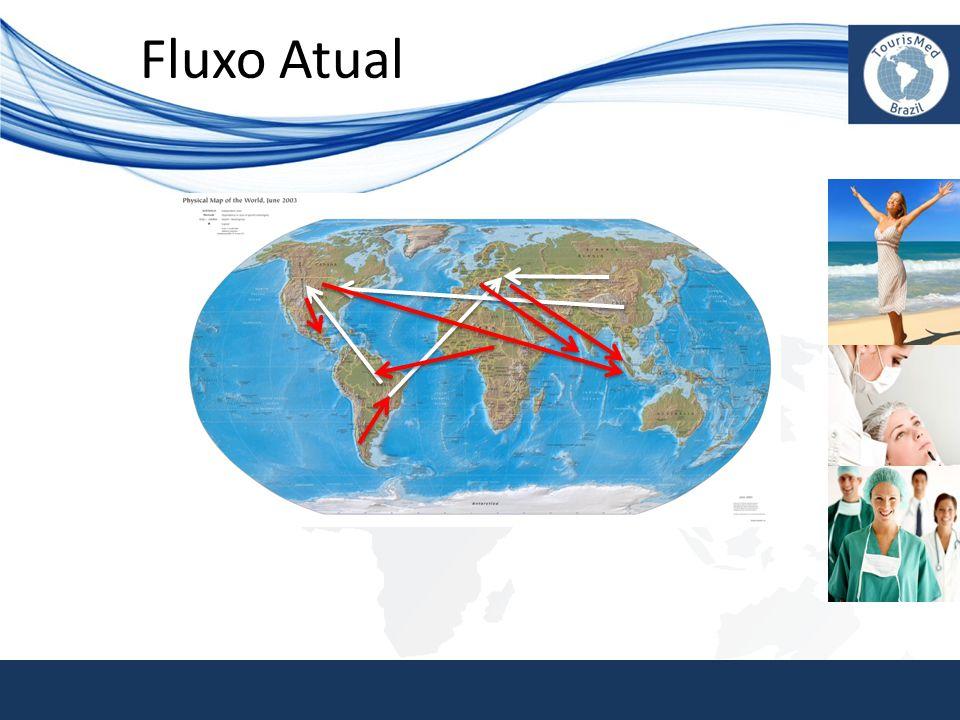 Fluxo Atual