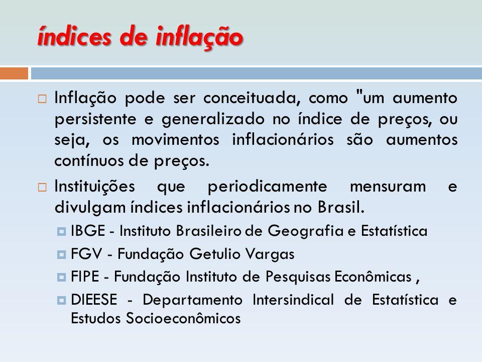 índices de inflação