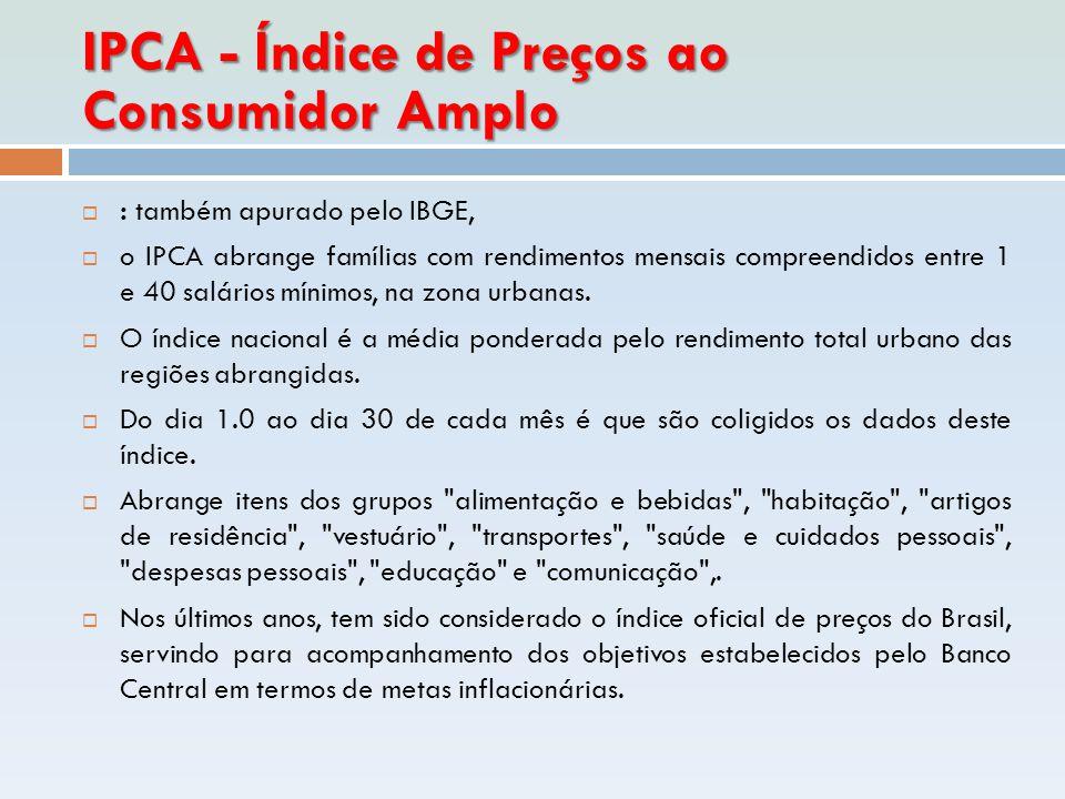 IPCA - Índice de Preços ao Consumidor Amplo