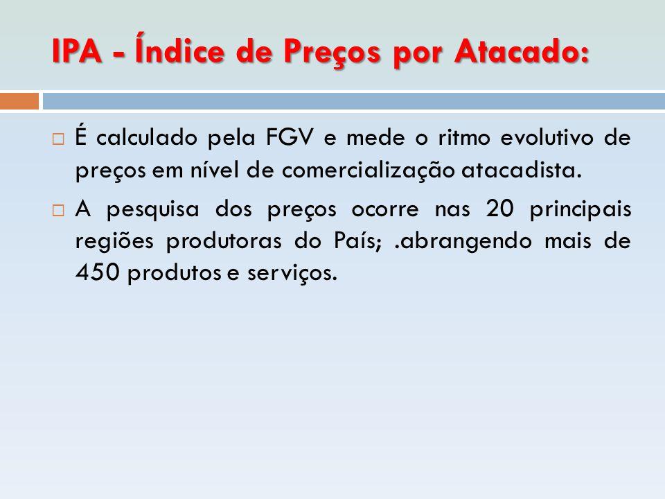 IPA - Índice de Preços por Atacado: