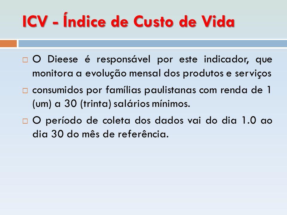 ICV - Índice de Custo de Vida