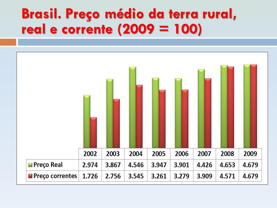 Brasil. Preço médio da terra rural, real e corrente (2009 = 100)