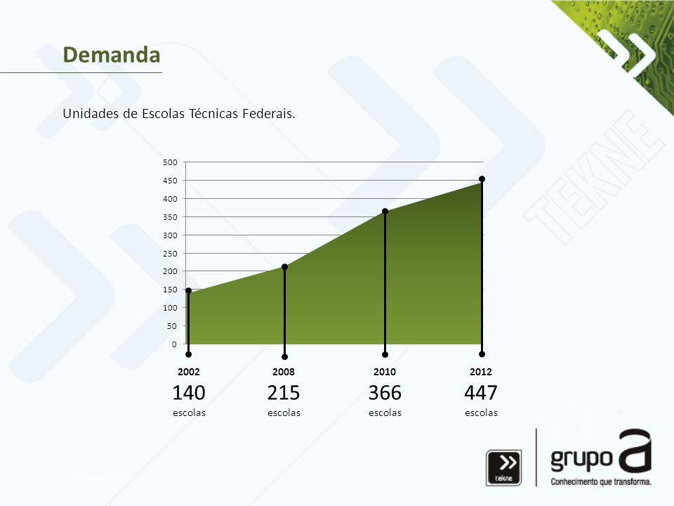 Demanda 447 366 215 140 Unidades de Escolas Técnicas Federais. 2012