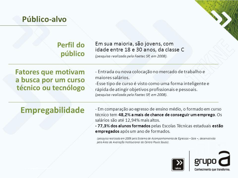Empregabilidade Público-alvo Perfil do público