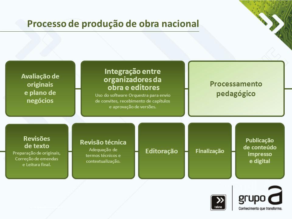 Processo de produção de obra nacional