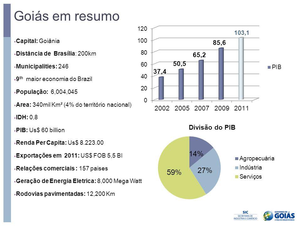 Goiás em resumo Capital: Goiânia Distância de Brasília: 200km