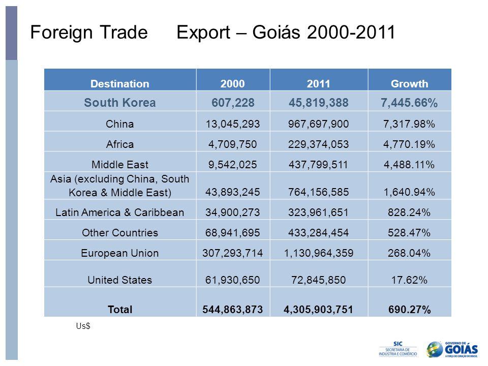 Foreign Trade Export – Goiás 2000-2011