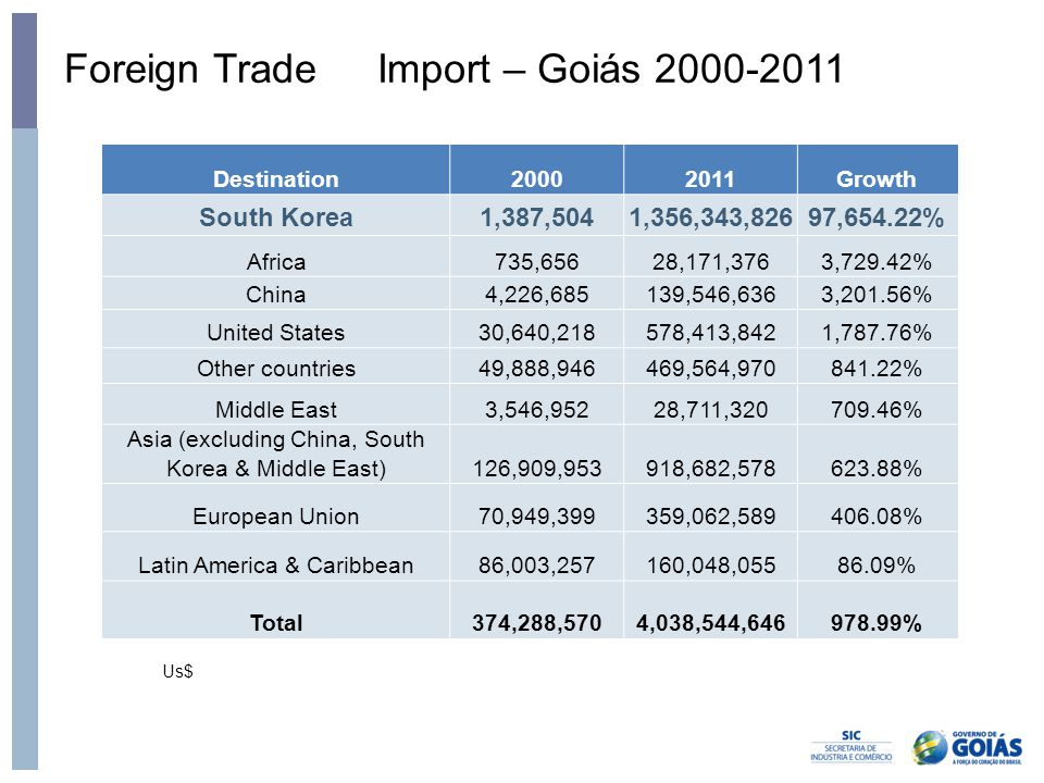 Foreign Trade Import – Goiás 2000-2011