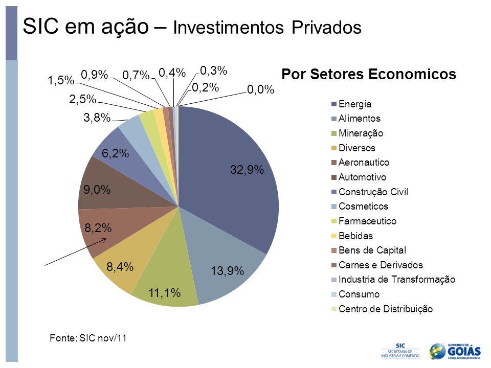 SIC em ação – Investimentos Privados