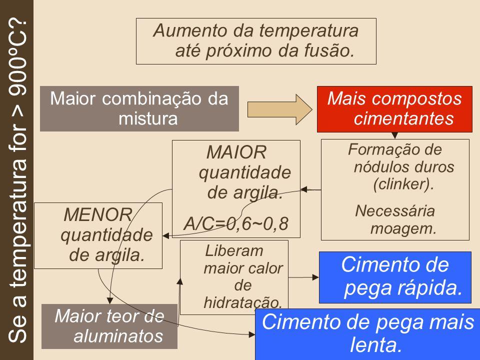Se a temperatura for > 900ºC