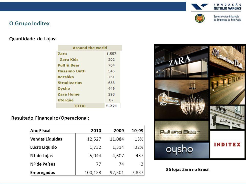 O Grupo Inditex Quantidade de Lojas: Resultado Financeiro/Operacional: