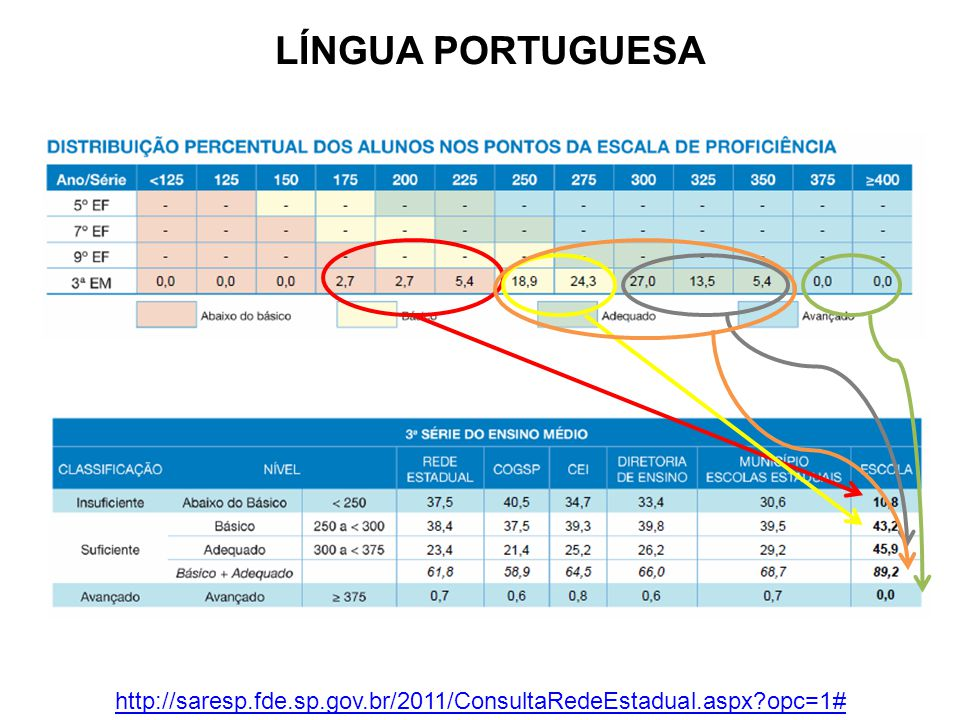 LÍNGUA PORTUGUESA http://saresp.fde.sp.gov.br/2011/ConsultaRedeEstadual.aspx opc=1#