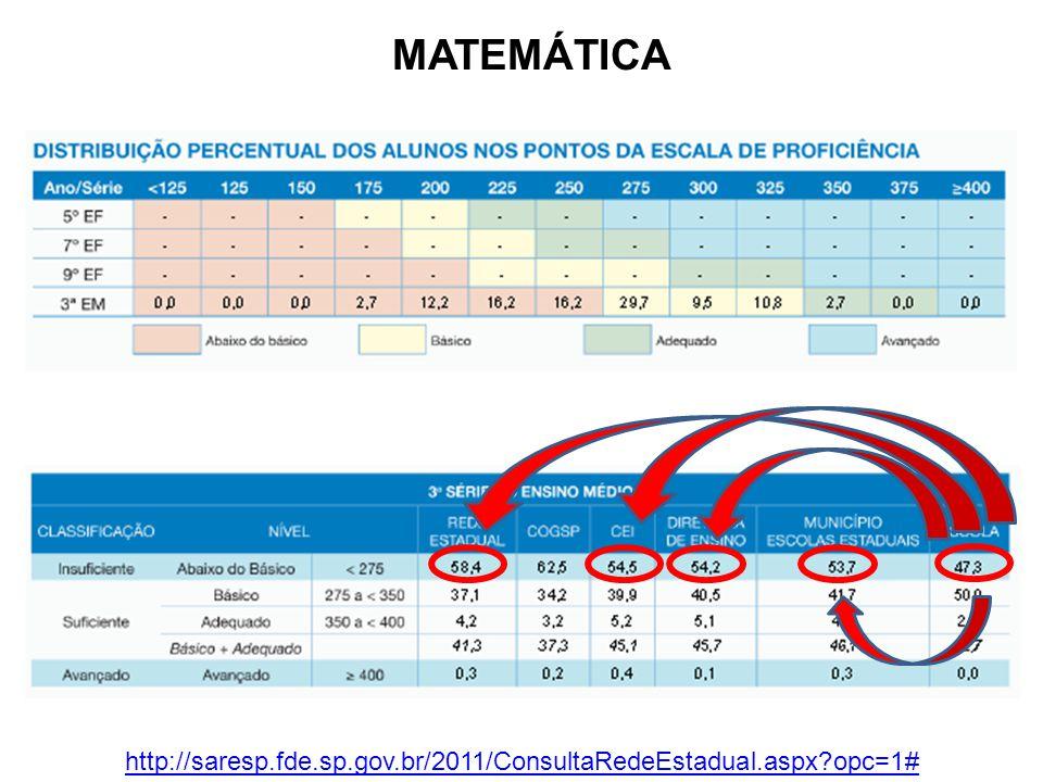 MATEMÁTICA http://saresp.fde.sp.gov.br/2011/ConsultaRedeEstadual.aspx opc=1#