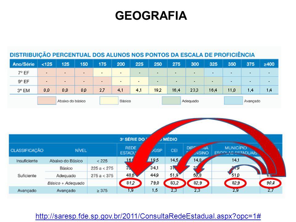 GEOGRAFIA http://saresp.fde.sp.gov.br/2011/ConsultaRedeEstadual.aspx opc=1#