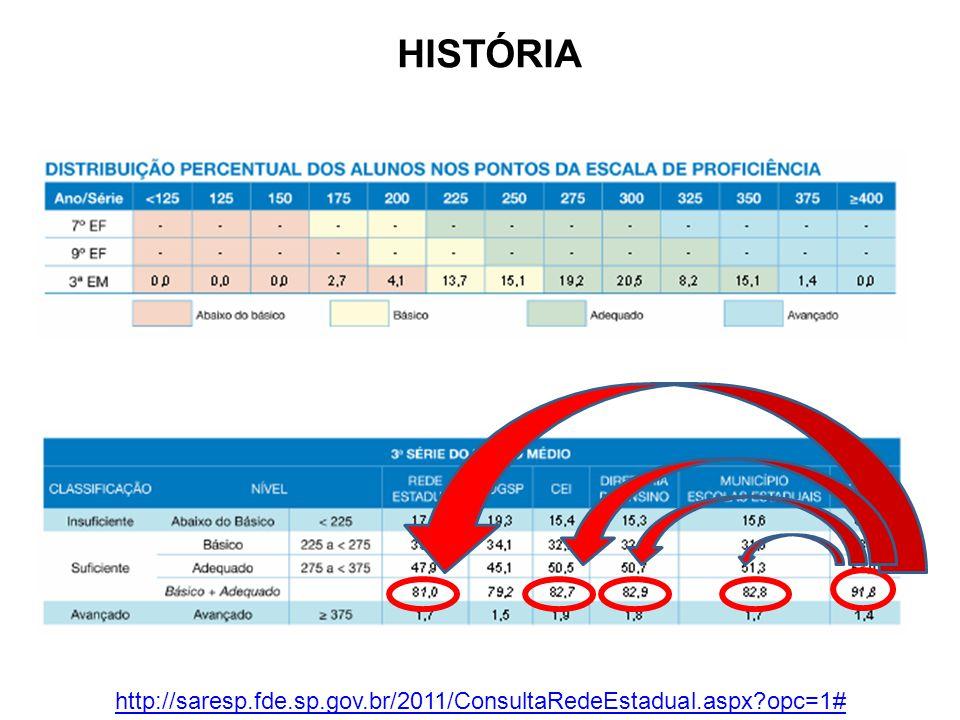 HISTÓRIA http://saresp.fde.sp.gov.br/2011/ConsultaRedeEstadual.aspx opc=1#