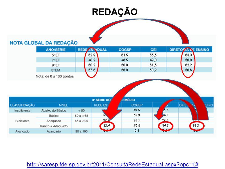 REDAÇÃO http://saresp.fde.sp.gov.br/2011/ConsultaRedeEstadual.aspx opc=1#