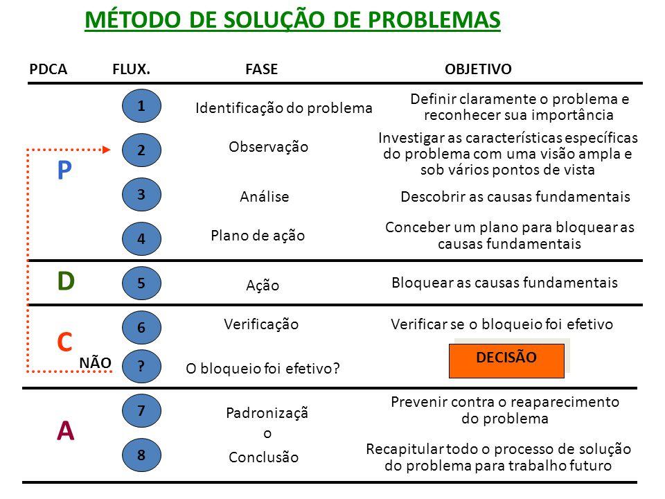 P D C A MÉTODO DE SOLUÇÃO DE PROBLEMAS PDCA FLUX. FASE OBJETIVO 1