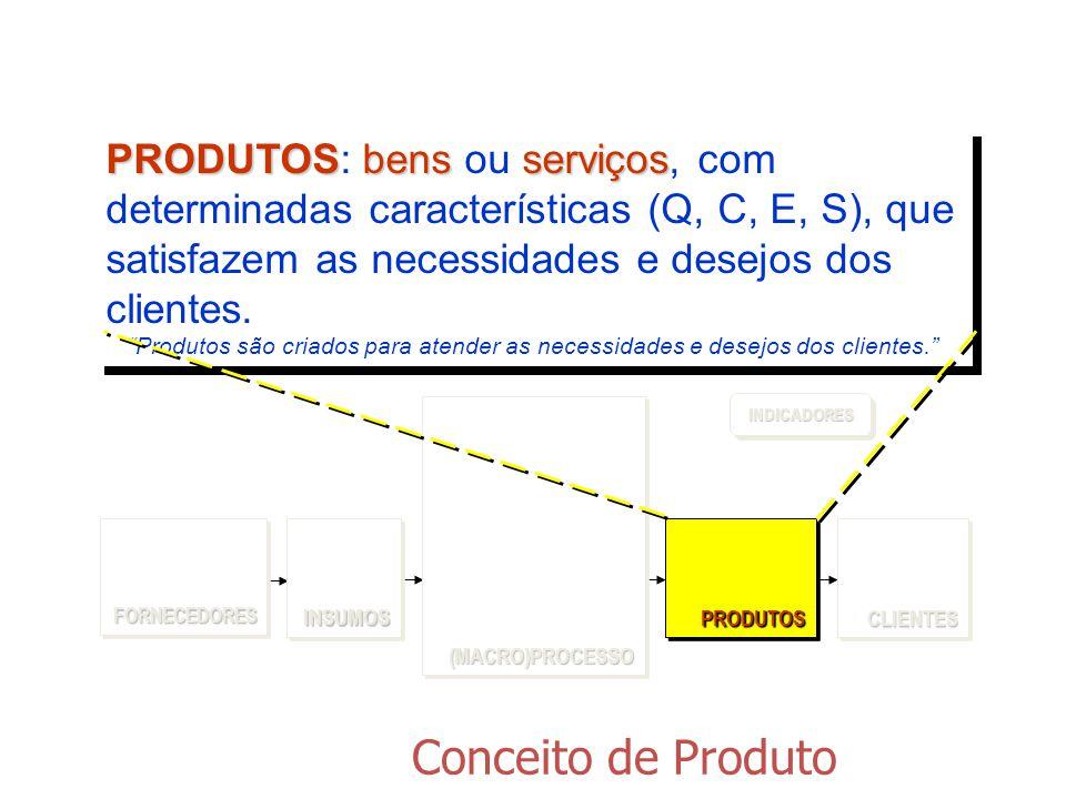 PRODUTOS: bens ou serviços, com determinadas características (Q, C, E, S), que satisfazem as necessidades e desejos dos clientes.
