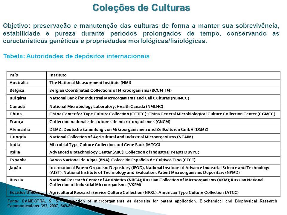 Coleções de Culturas