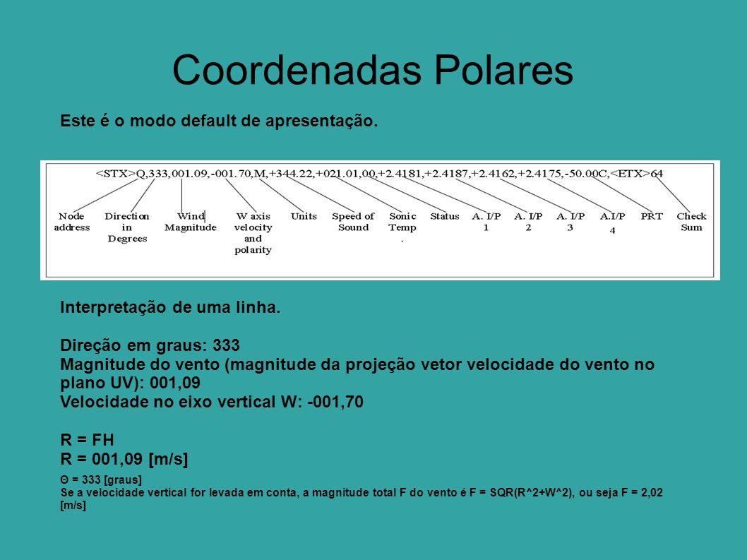 Coordenadas Polares Este é o modo default de apresentação.