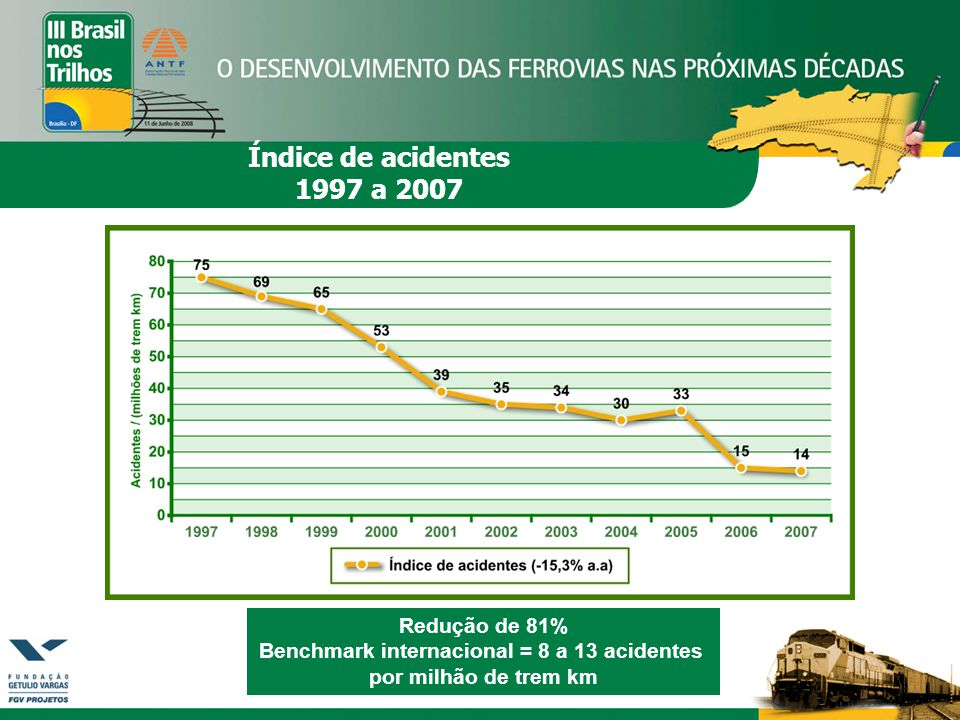 Benchmark internacional = 8 a 13 acidentes