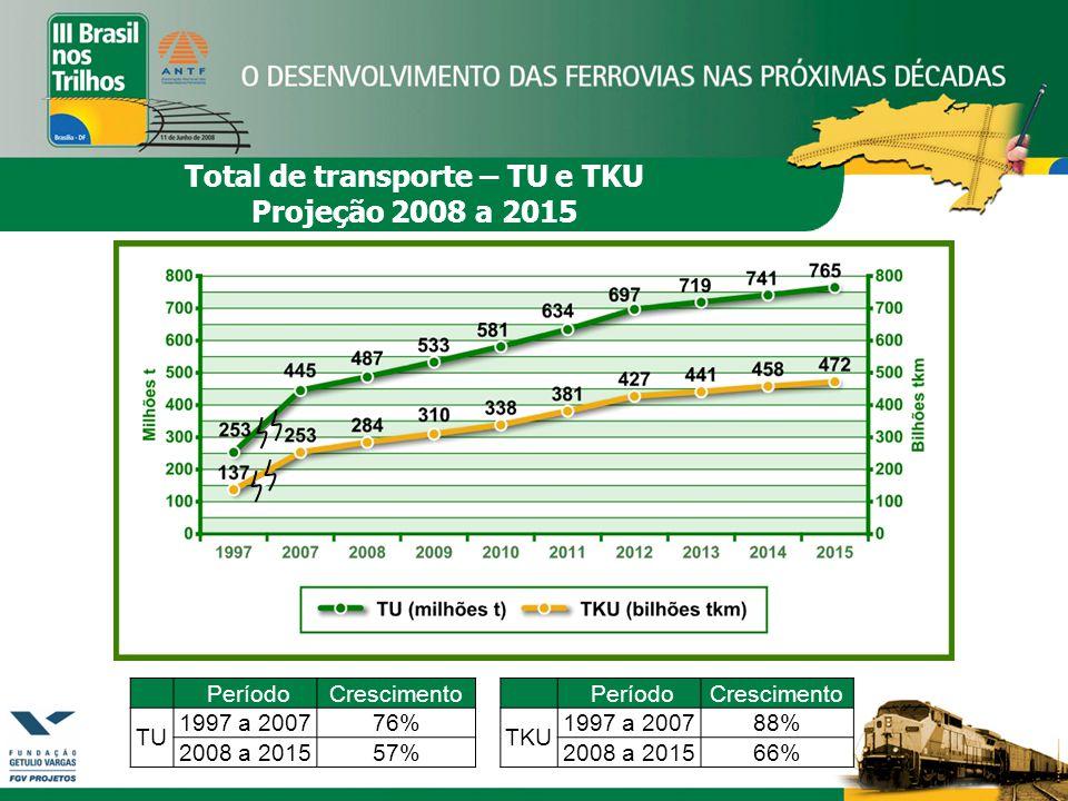 Total de transporte – TU e TKU