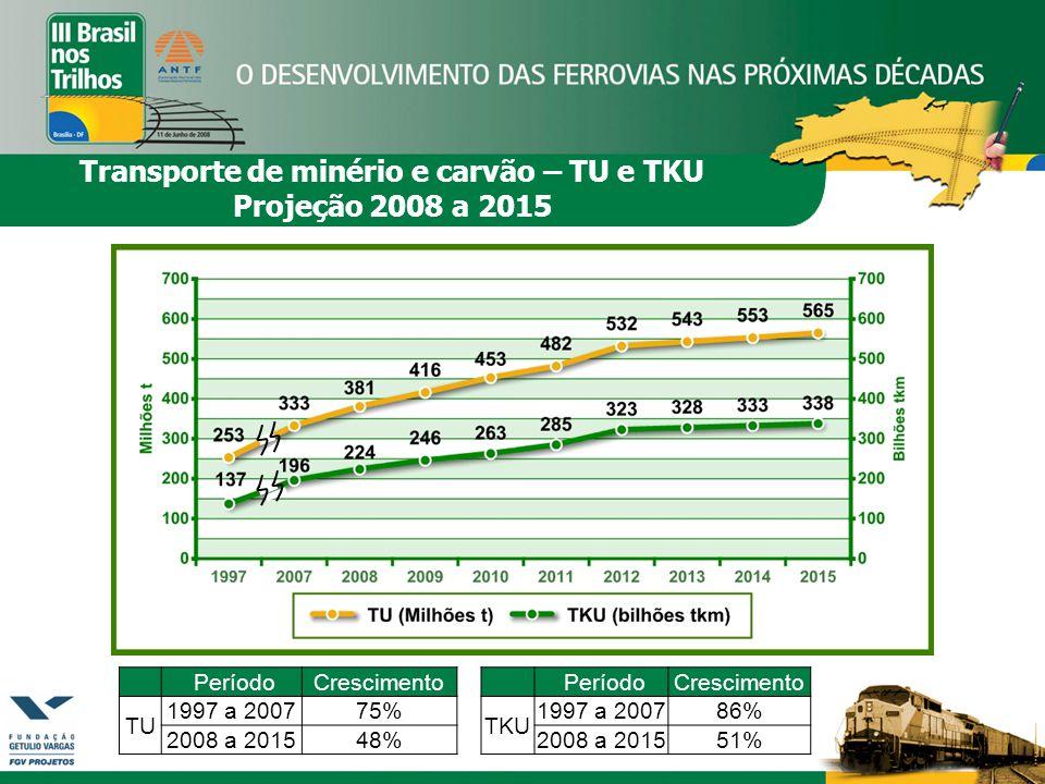 Transporte de minério e carvão – TU e TKU