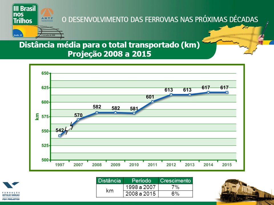 Distância média para o total transportado (km)