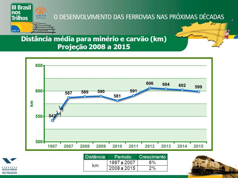 Distância média para minério e carvão (km)
