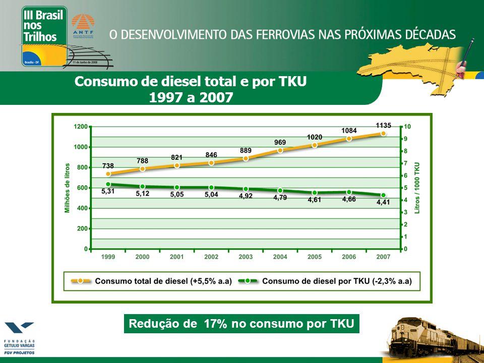 Consumo de diesel total e por TKU