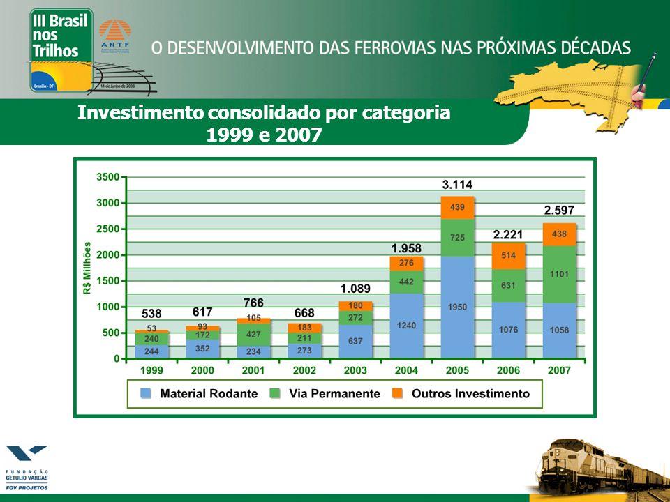 Investimento consolidado por categoria