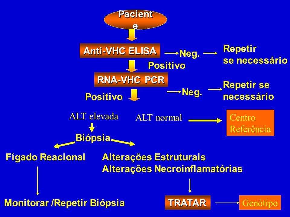 Paciente Repetir. se necessário. Anti-VHC ELISA. Neg. Positivo. RNA-VHC PCR. Repetir se necessário.