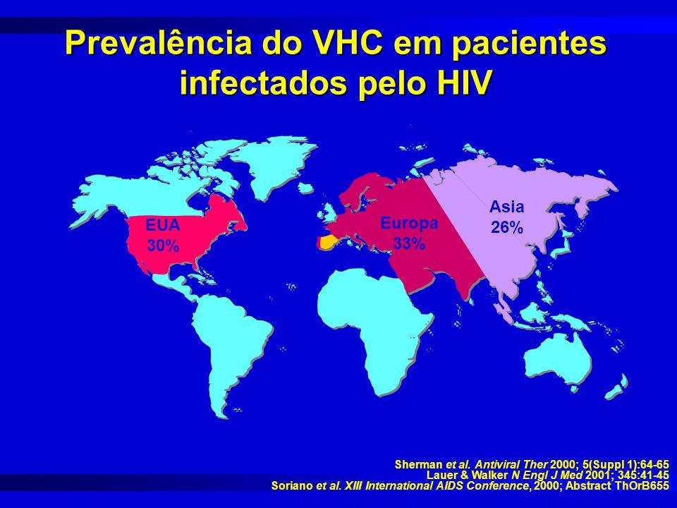 Prevalência do VHC em pacientes infectados pelo HIV