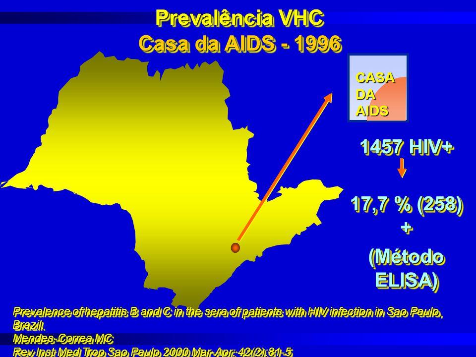 Prevalência VHC Casa da AIDS - 1996
