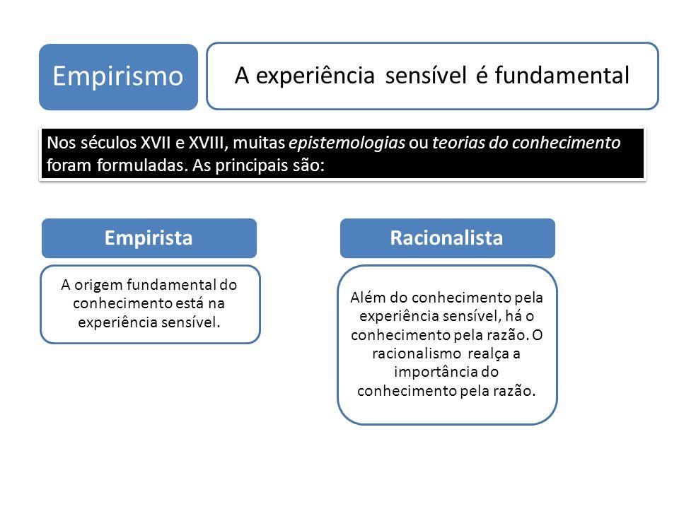 Empirismo A experiência sensível é fundamental Empirista Racionalista