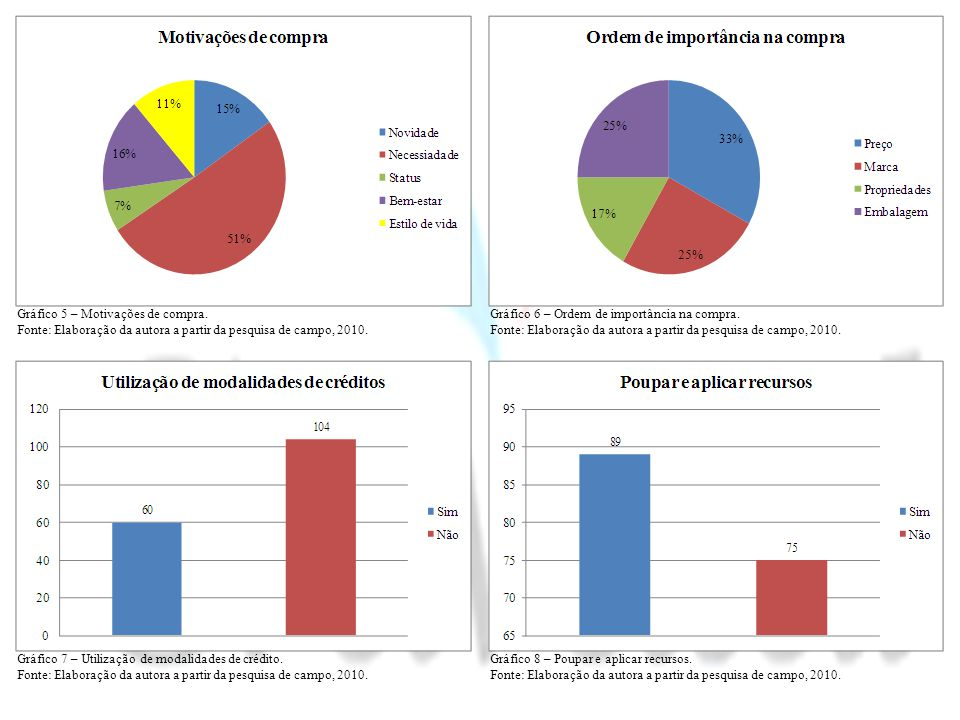 Gráfico 5 – Motivações de compra.