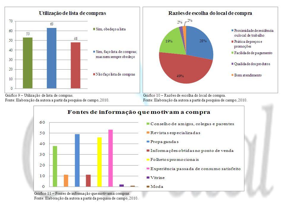 Gráfico 9 – Utilização de lista de compras.