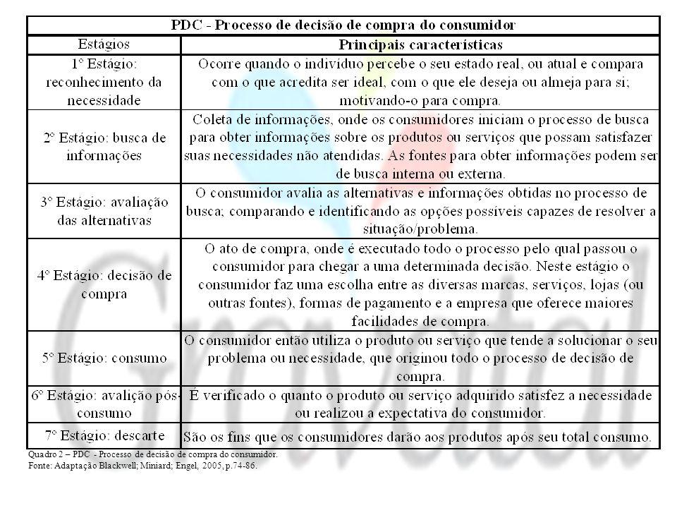 Quadro 2 – PDC - Processo de decisão de compra do consumidor.