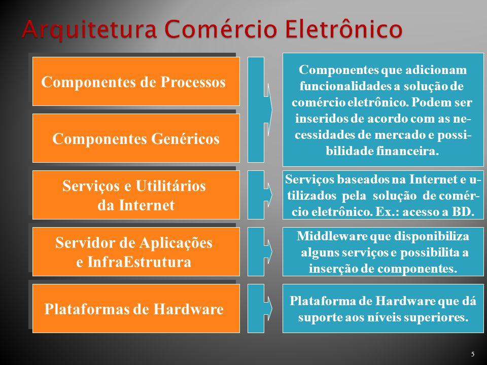 Arquitetura Comércio Eletrônico