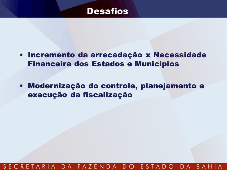 Desafios Incremento da arrecadação x Necessidade Financeira dos Estados e Municípios.