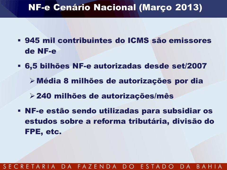 NF-e Cenário Nacional (Março 2013)