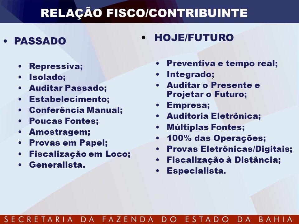 RELAÇÃO FISCO/CONTRIBUINTE