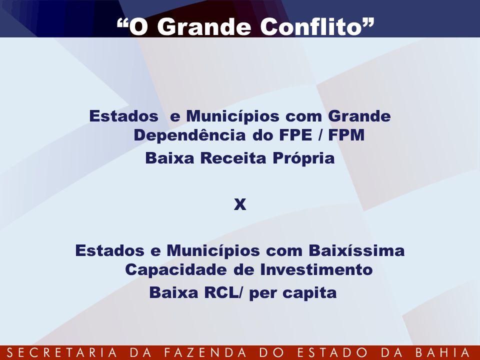 O Grande Conflito Estados e Municípios com Grande Dependência do FPE / FPM. Baixa Receita Própria.
