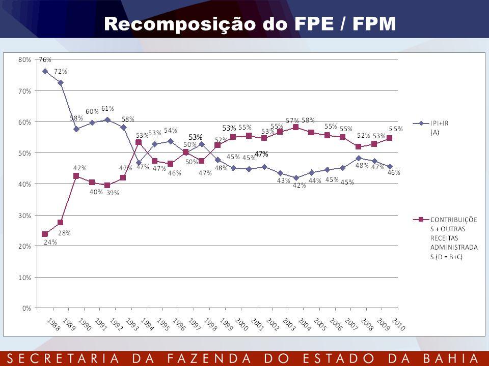 Recomposição do FPE / FPM