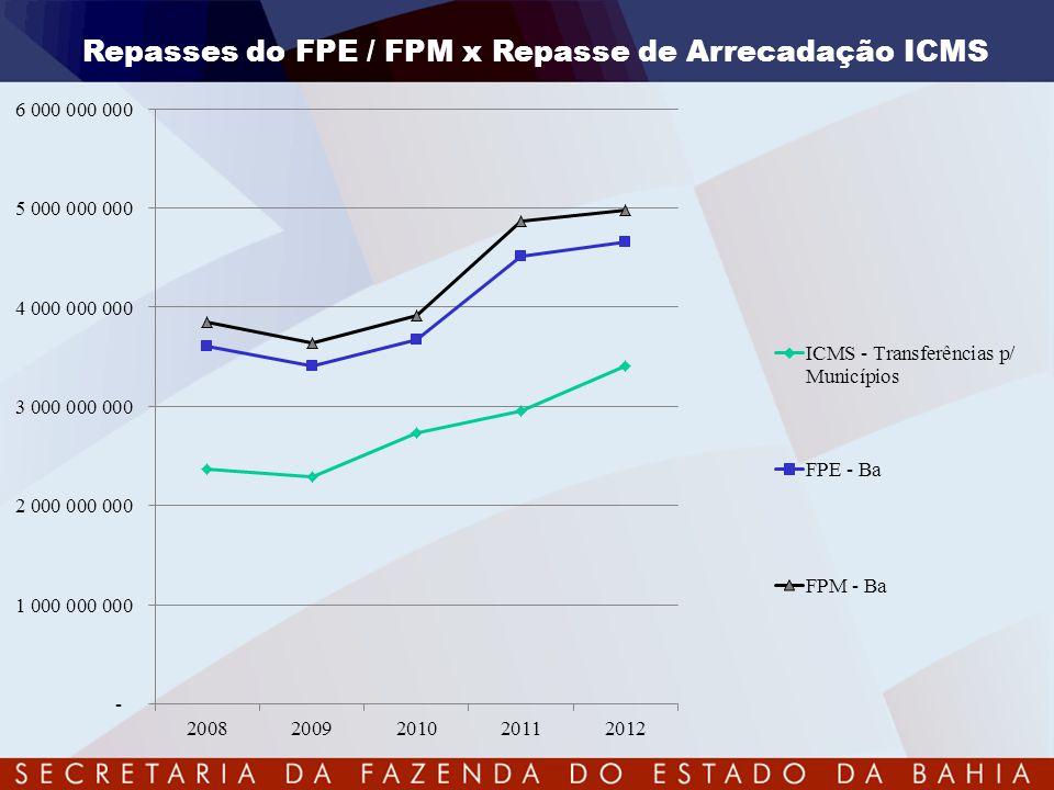Repasses do FPE / FPM x Repasse de Arrecadação ICMS