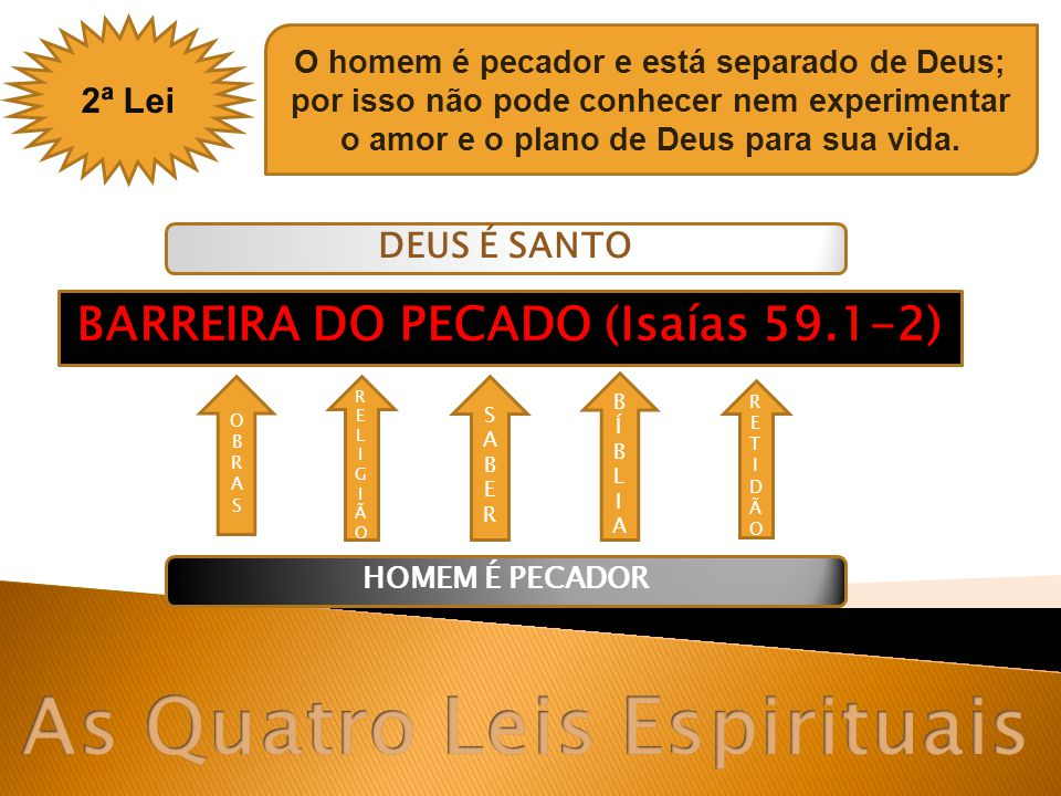 BARREIRA DO PECADO (Isaías 59.1-2) As Quatro Leis Espirituais