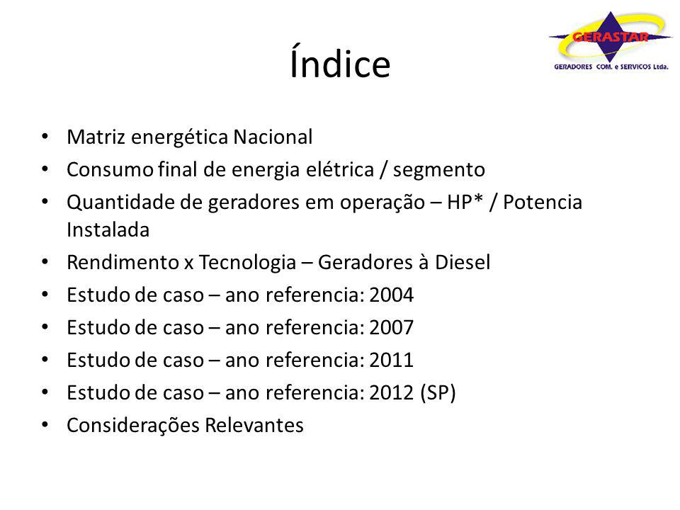 Índice Matriz energética Nacional