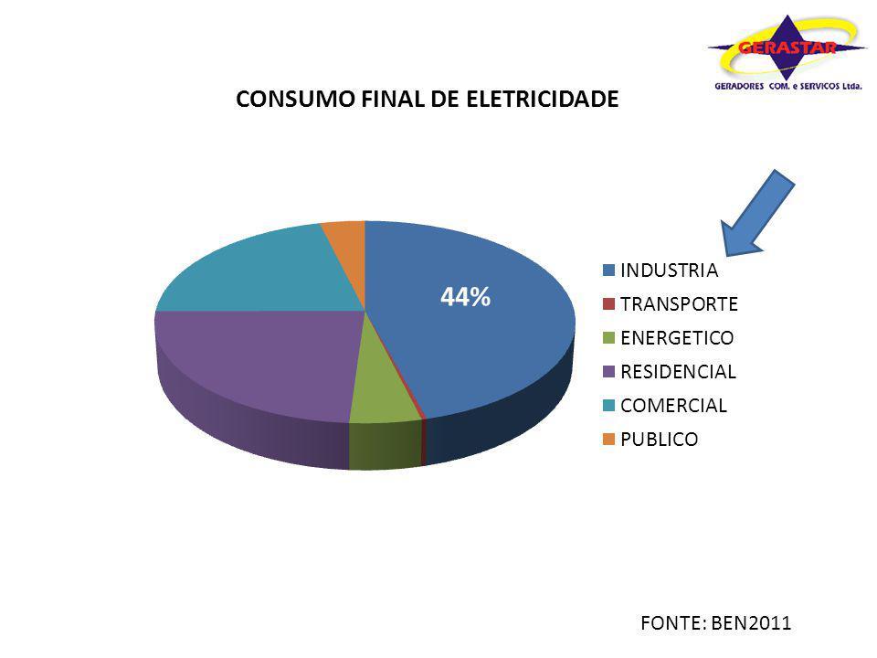 44% FONTE: BEN2011
