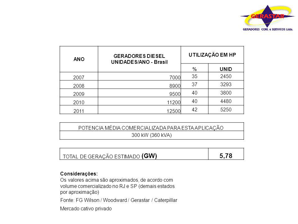 GERADORES DIESEL UNIDADES/ANO - Brasil